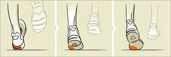 understanding pronation