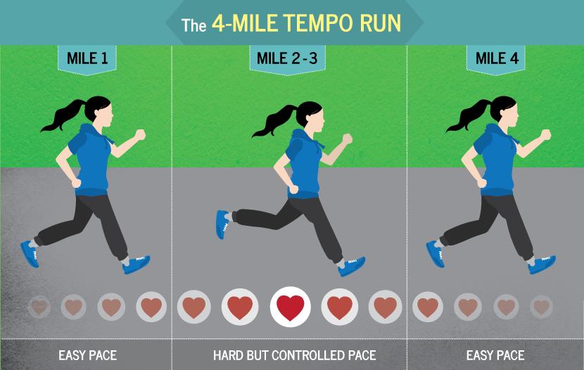example of tempo runs