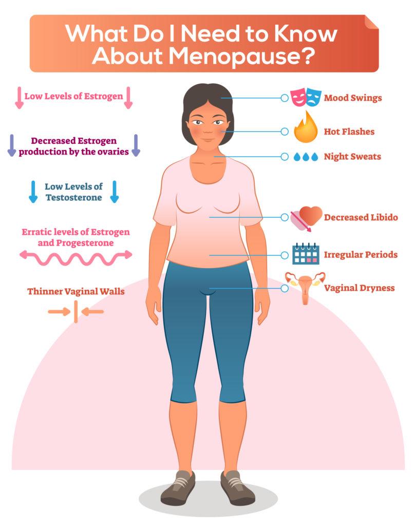 menopause symtoms